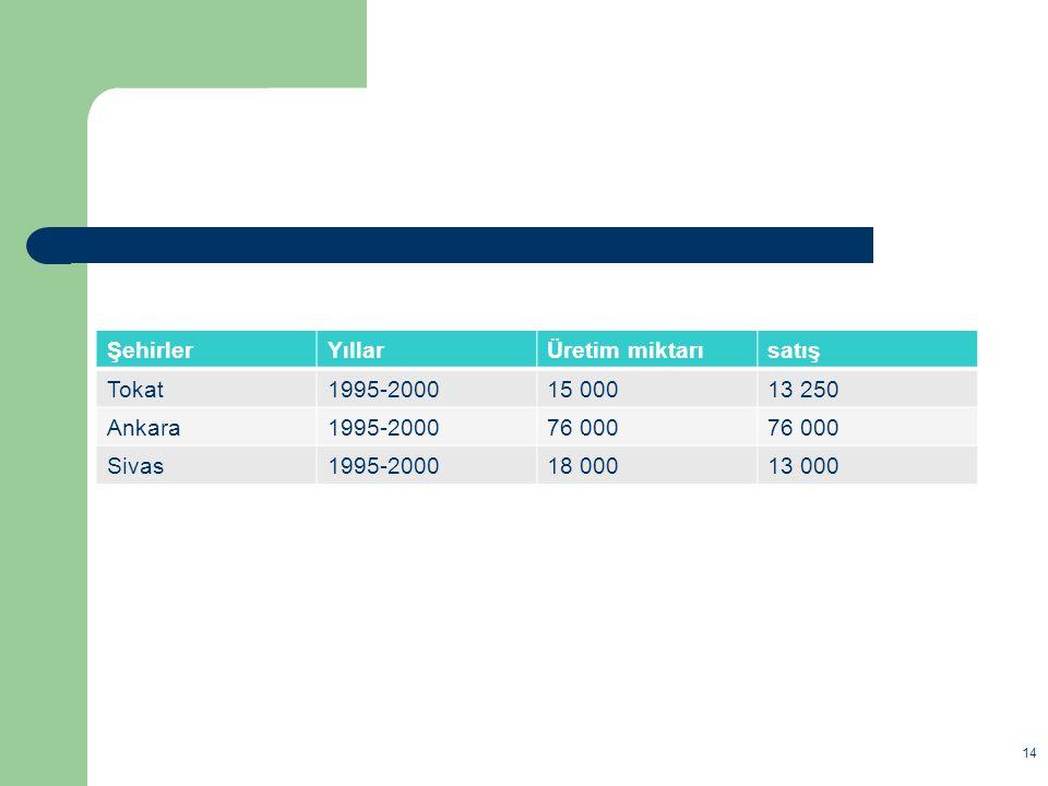 Şehirler Yıllar. Üretim miktarı. satış. Tokat. 1995-2000. 15 000. 13 250. Ankara. 76 000. Sivas.