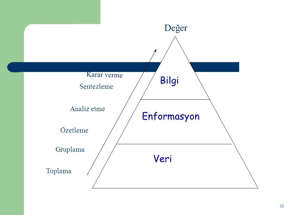 Değer Bilgi Enformasyon Veri Karar verme Sentezleme Analiz etme