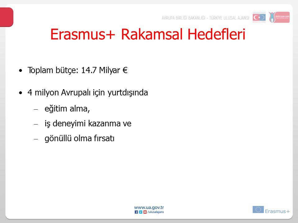 Erasmus+ Rakamsal Hedefleri