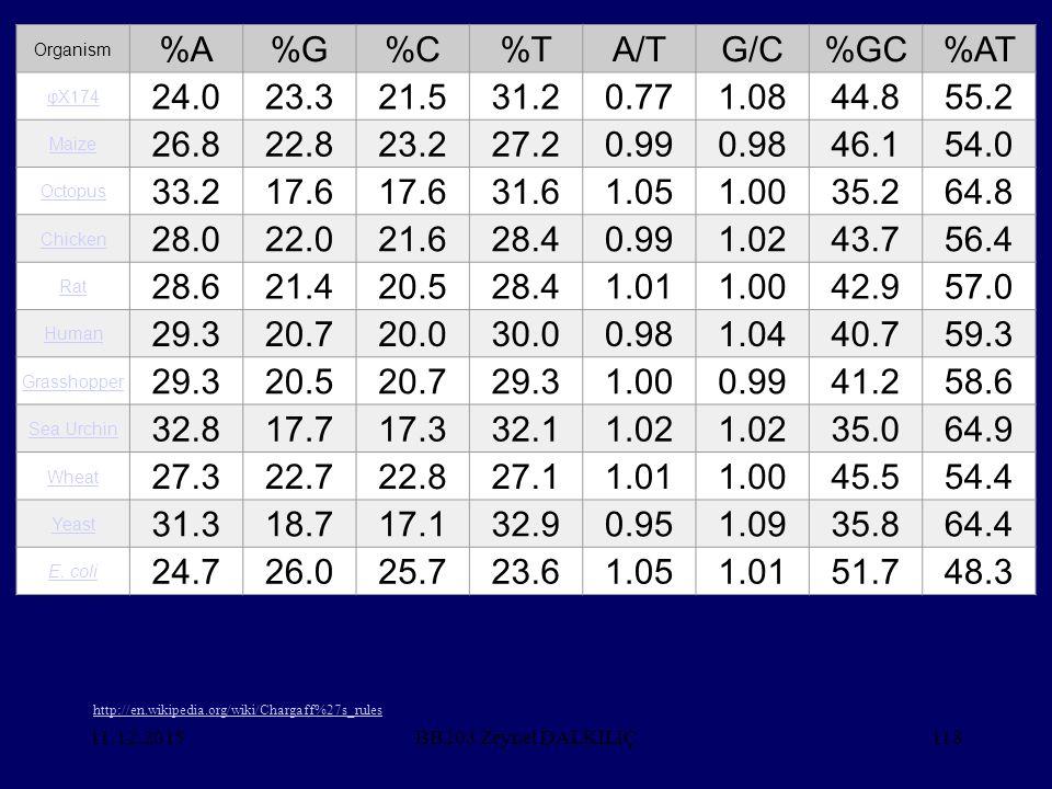 %A %G %C %T A/T G/C %GC %AT 24.0 23.3 21.5 31.2 0.77 1.08 44.8 55.2