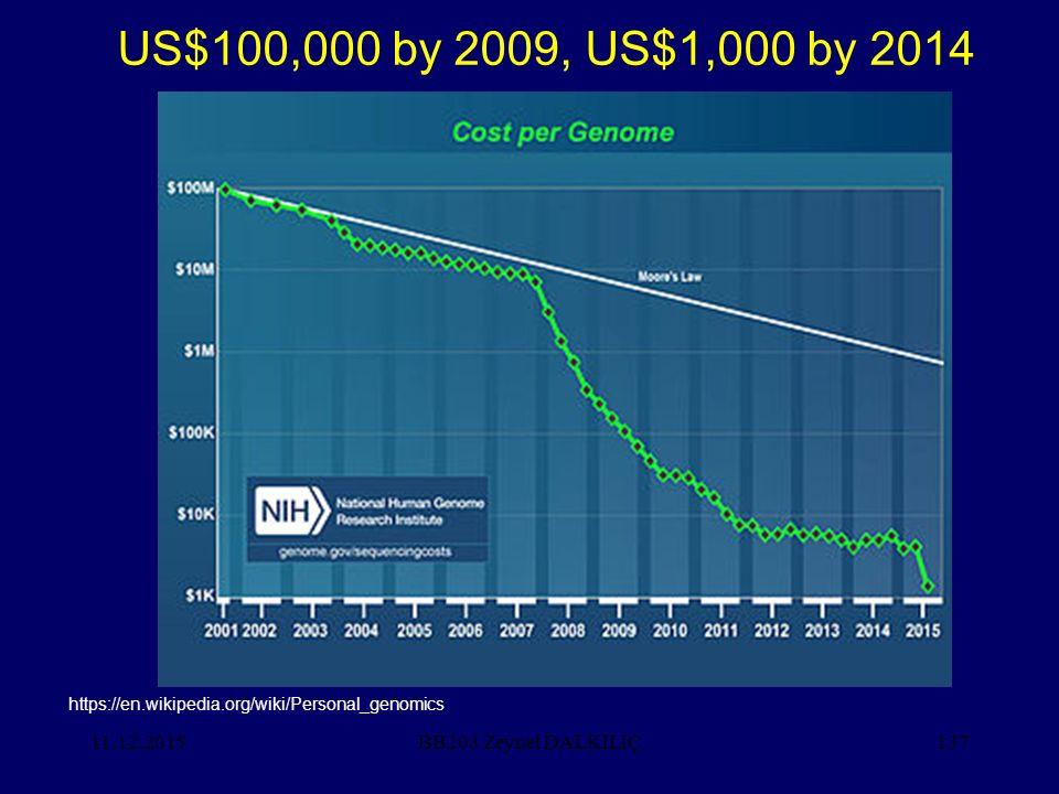 US$100,000 by 2009, US$1,000 by 2014 25.04.2017 BB203 Zeynel DALKILIÇ