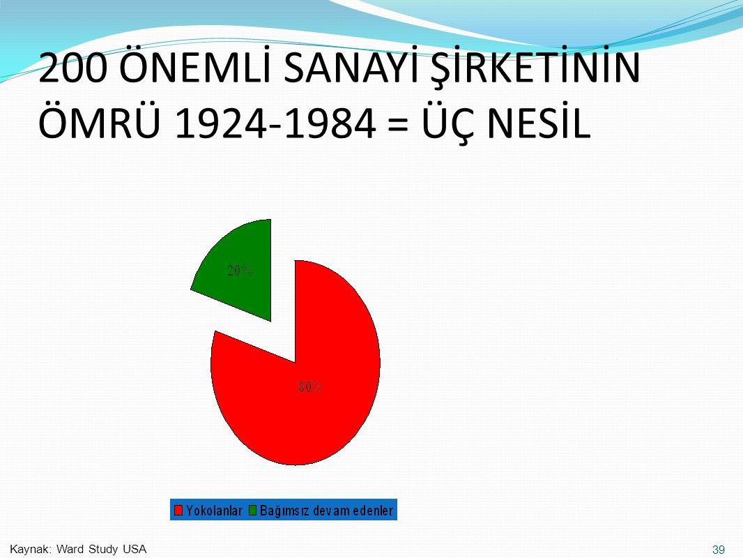 200 ÖNEMLİ SANAYİ ŞİRKETİNİN ÖMRÜ 1924-1984 = ÜÇ NESİL