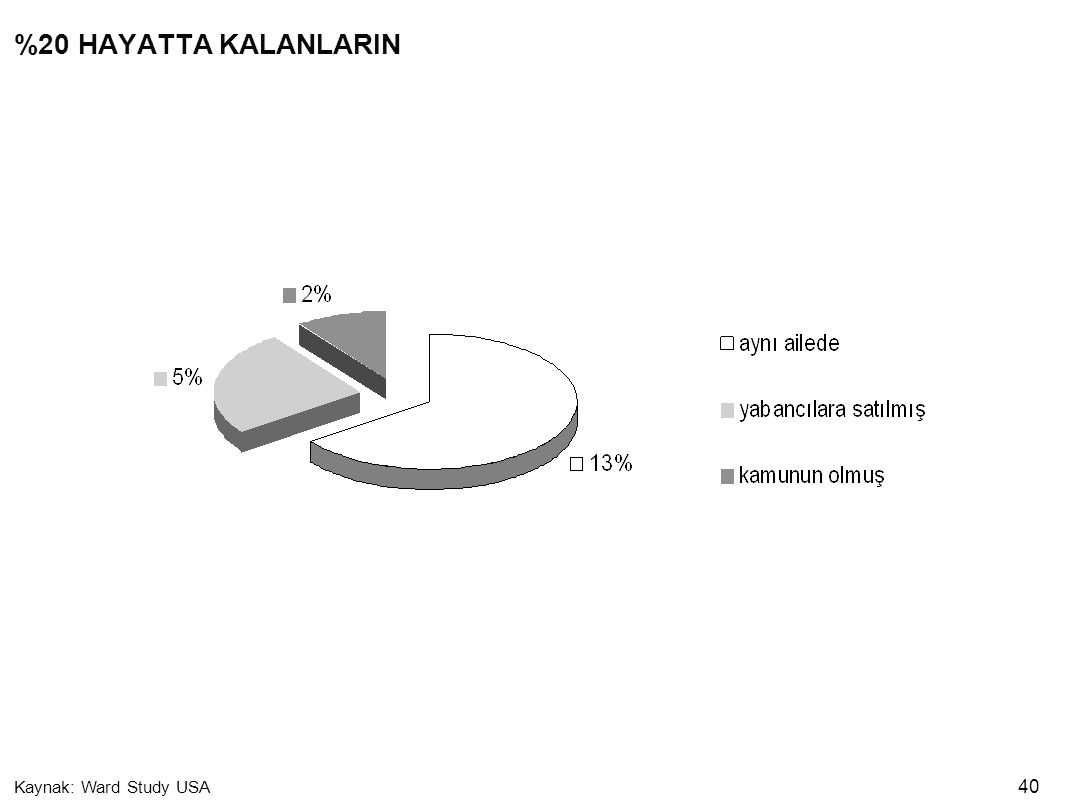 %20 HAYATTA KALANLARIN Kaynak: Ward Study USA