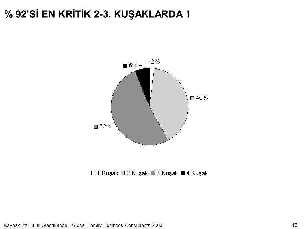 % 92'Sİ EN KRİTİK 2-3. KUŞAKLARDA !