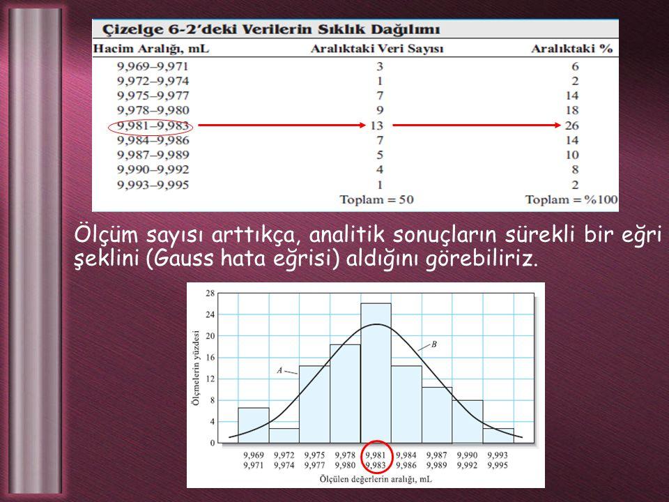 Ölçüm sayısı arttıkça, analitik sonuçların sürekli bir eğri şeklini (Gauss hata eğrisi) aldığını görebiliriz.