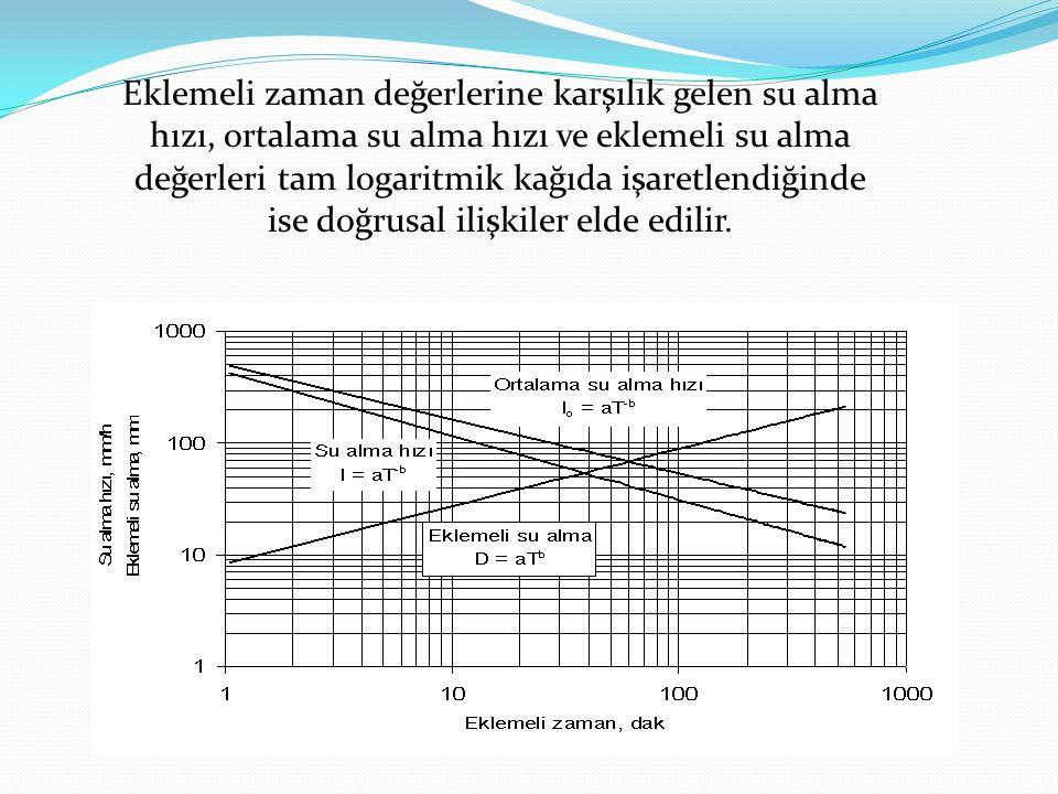 Eklemeli zaman değerlerine karşılık gelen su alma hızı, ortalama su alma hızı ve eklemeli su alma değerleri tam logaritmik kağıda işaretlendiğinde ise doğrusal ilişkiler elde edilir.