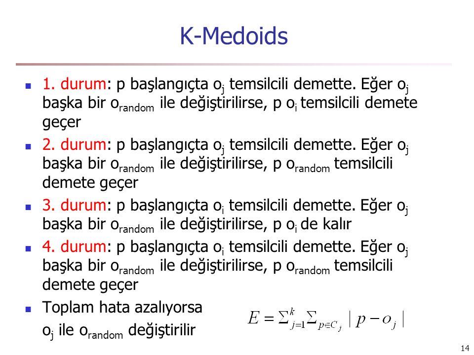 K-Medoids 1. durum: p başlangıçta oj temsilcili demette. Eğer oj başka bir orandom ile değiştirilirse, p oi temsilcili demete geçer.