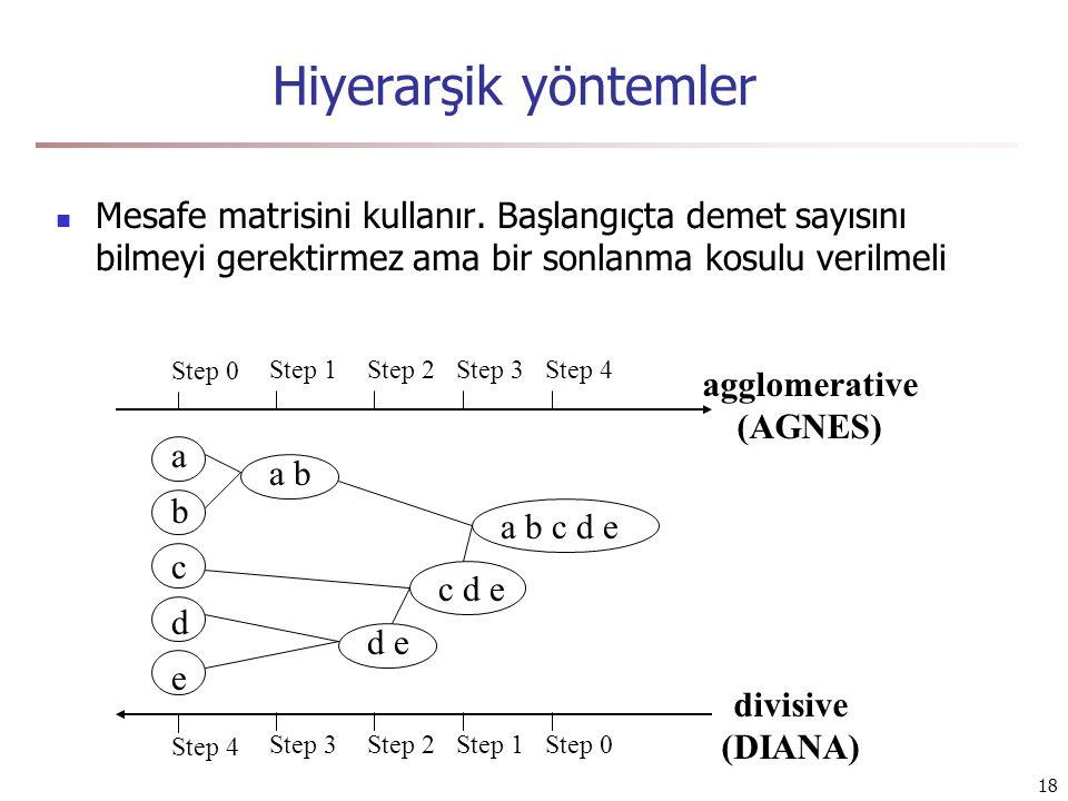 Hiyerarşik yöntemler Mesafe matrisini kullanır. Başlangıçta demet sayısını bilmeyi gerektirmez ama bir sonlanma kosulu verilmeli.