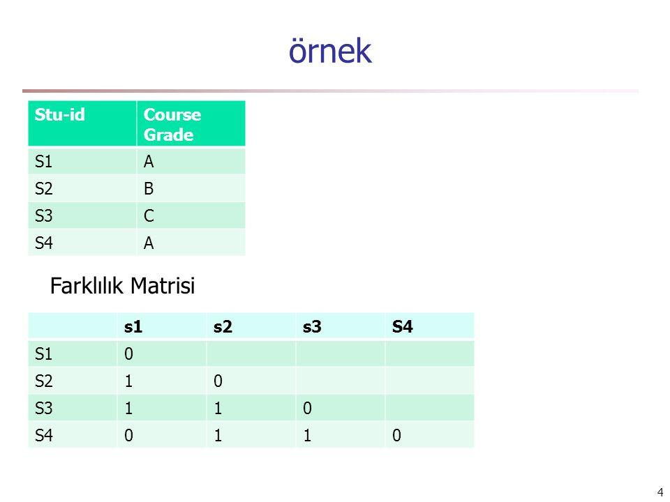 örnek Farklılık Matrisi Stu-id Course Grade S1 A S2 B S3 C S4 s1 s2 s3
