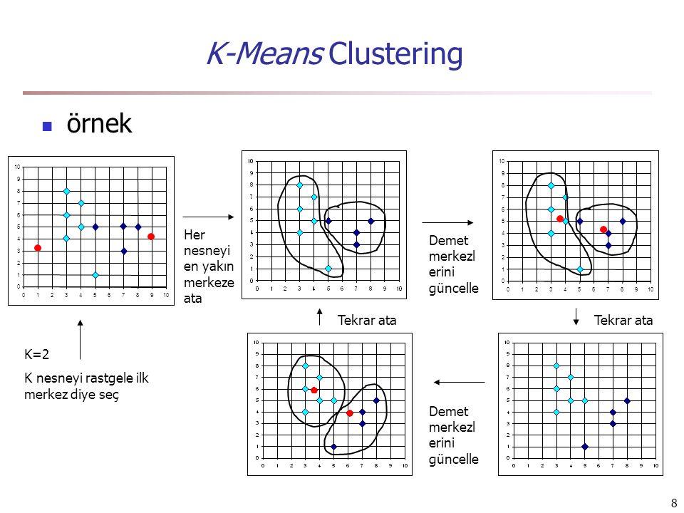K-Means Clustering örnek Her nesneyi en yakın merkeze ata