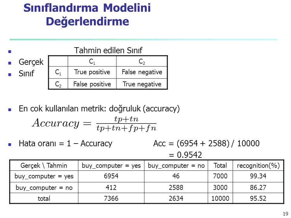 Sınıflandırma Modelini Değerlendirme