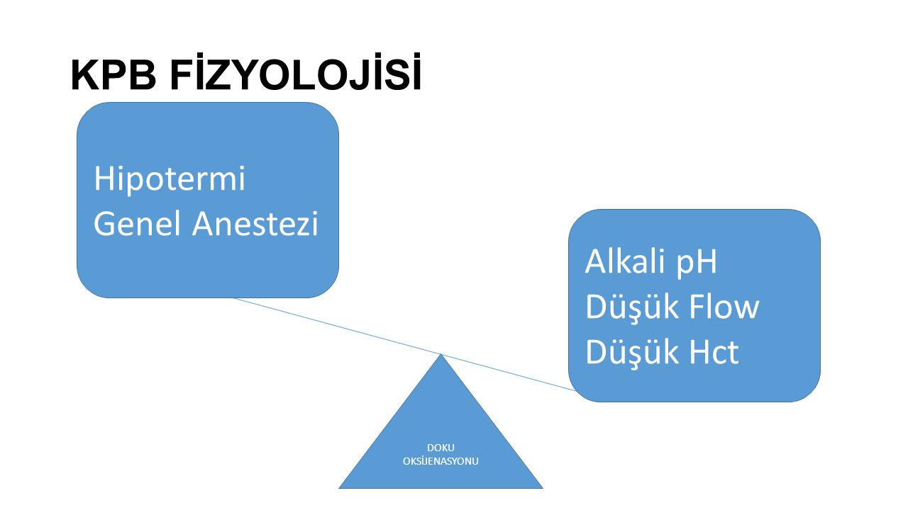 KPB FİZYOLOJİSİ Hipotermi Genel Anestezi Alkali pH Düşük Flow