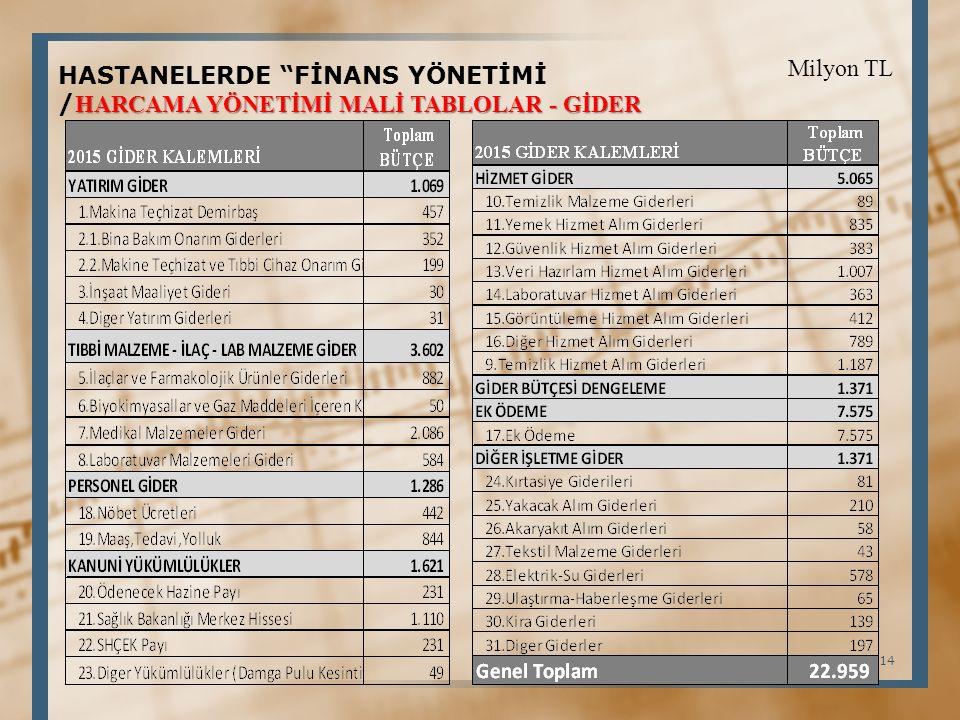 Milyon TL HASTANELERDE FİNANS YÖNETİMİ /HARCAMA YÖNETİMİ MALİ TABLOLAR - GİDER