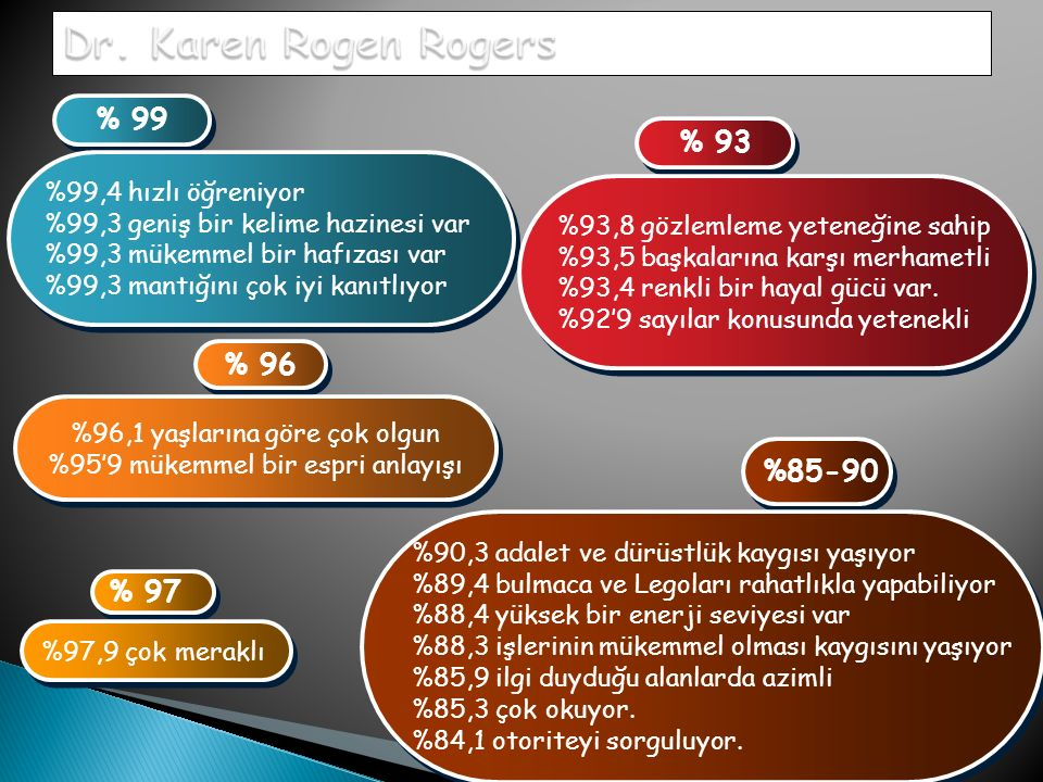 Dr. Karen Rogen Rogers % 99 % 93 % 96 %85-90 % 97