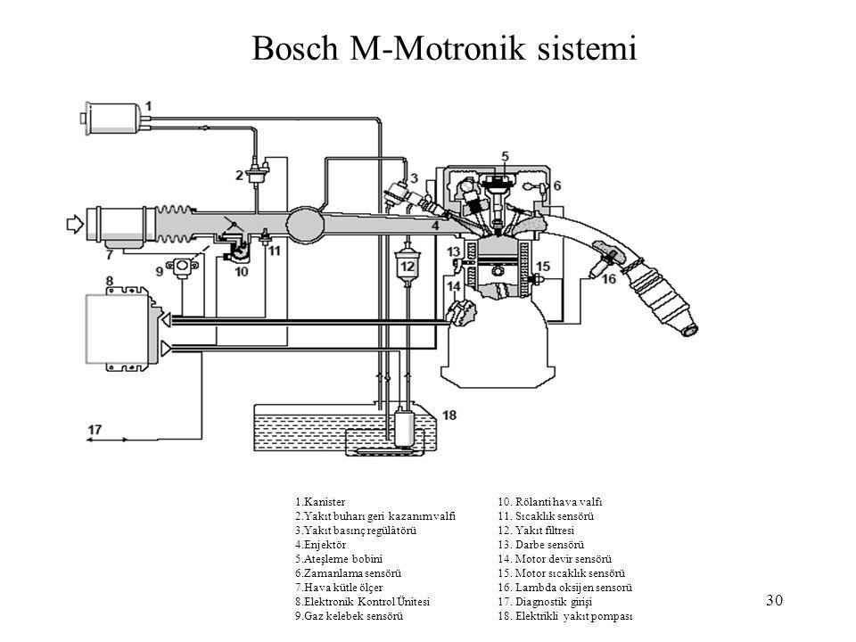 Bosch M-Motronik sistemi