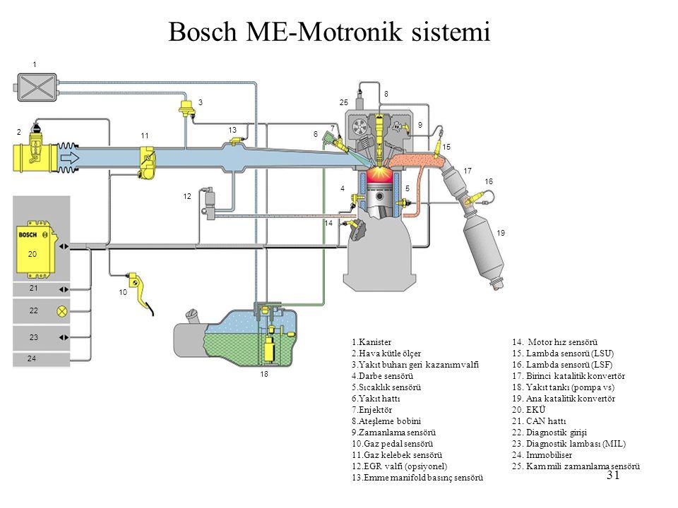 Bosch ME-Motronik sistemi