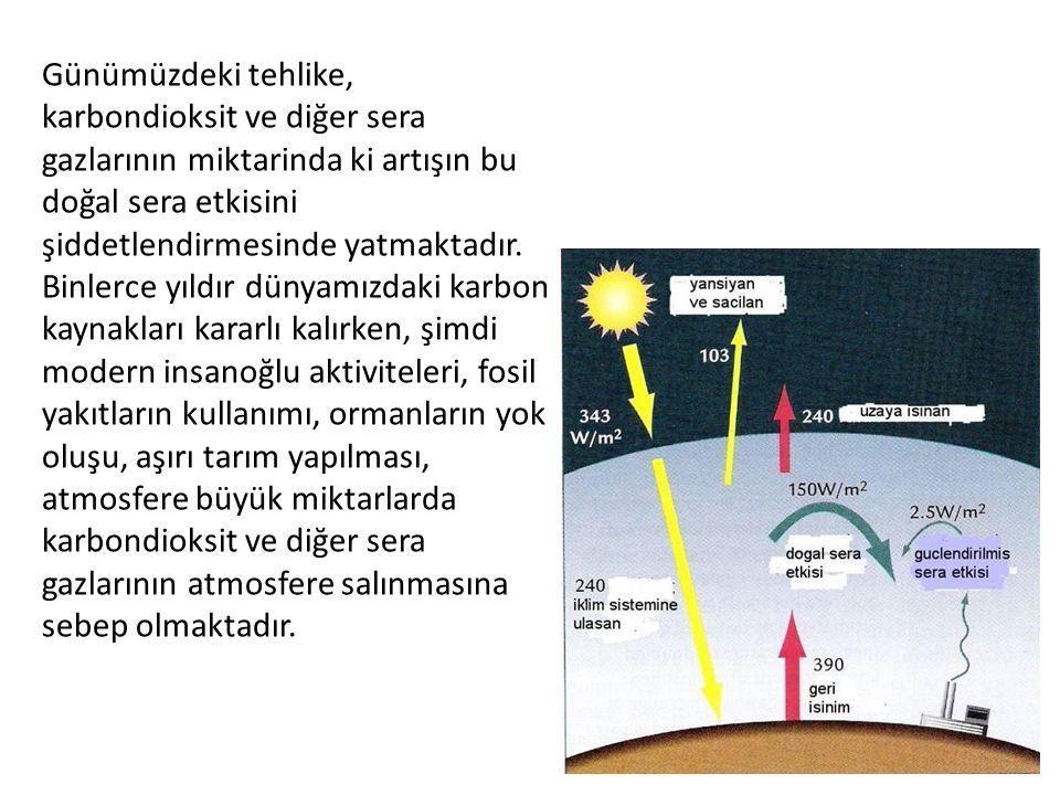 Günümüzdeki tehlike, karbondioksit ve diğer sera gazlarının miktarinda ki artışın bu doğal sera etkisini şiddetlendirmesinde yatmaktadır.