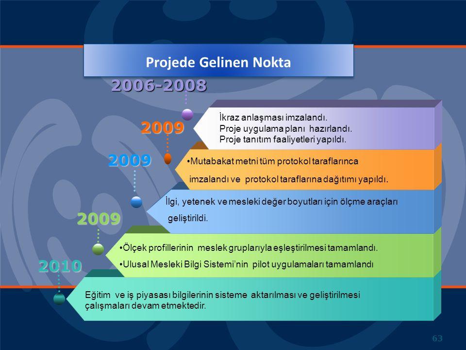 Projede Gelinen Nokta 2006-2008 2009 2009 2009 2010