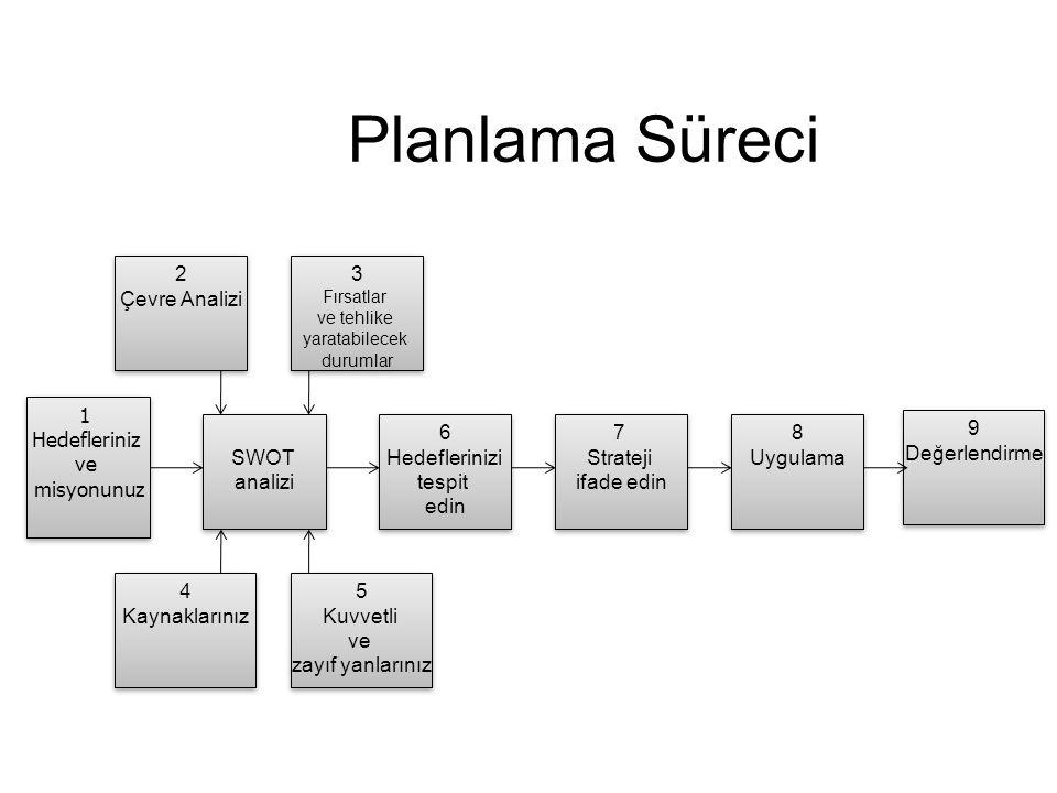 Planlama Süreci 2 Çevre Analizi 3 1 Hedefleriniz ve misyonunuz SWOT