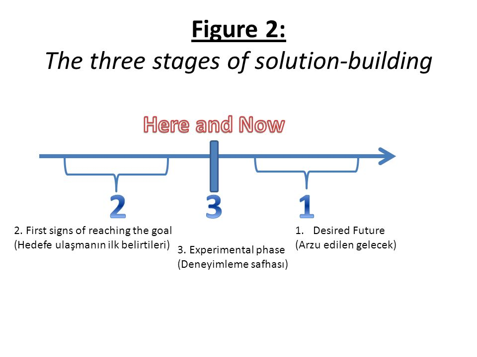Figure 2: The three stages of solution-building