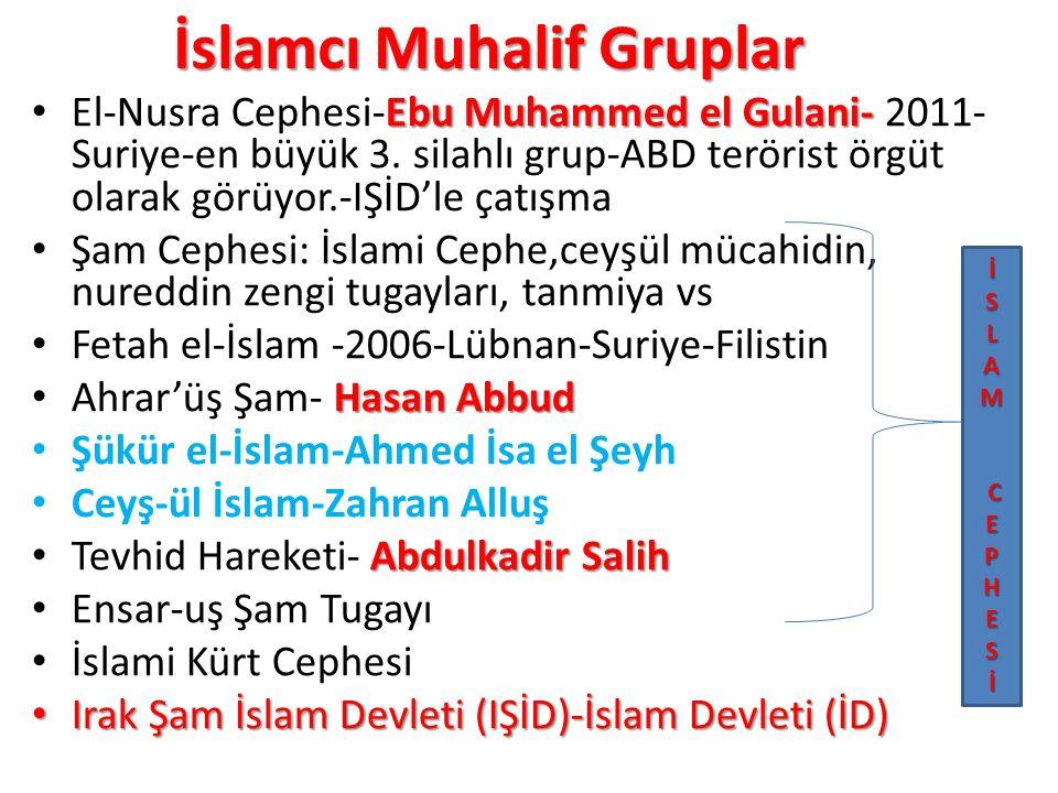 İslamcı Muhalif Gruplar