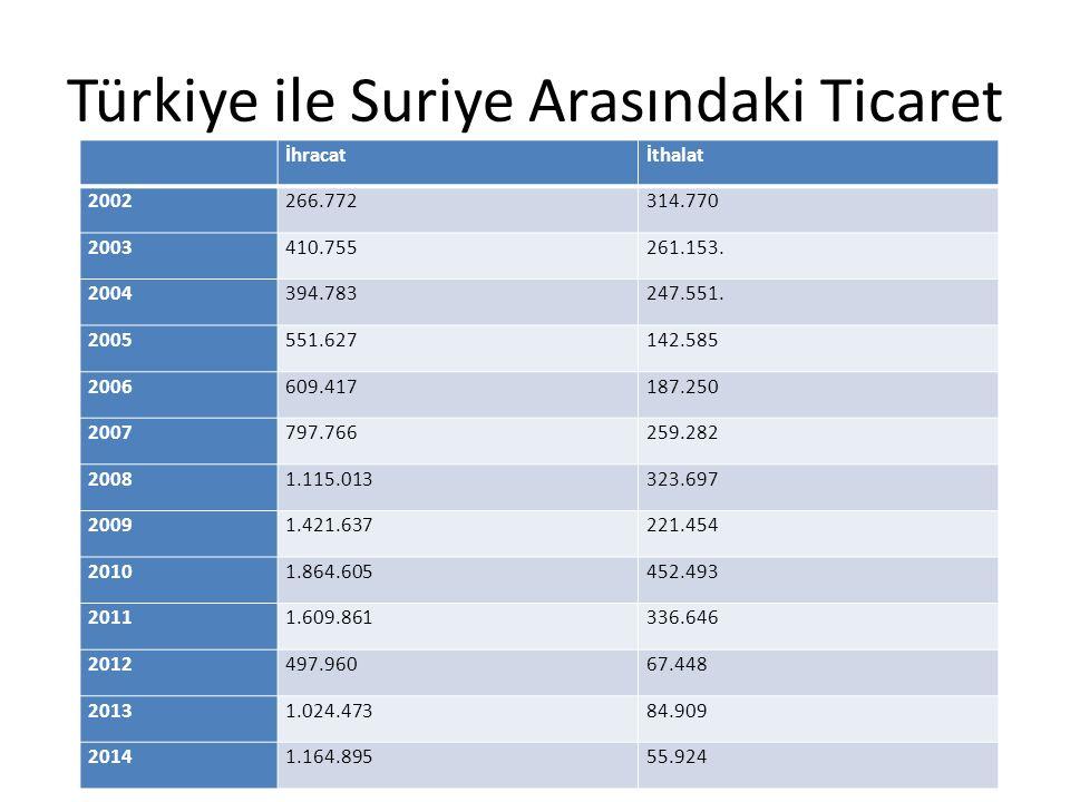 Türkiye ile Suriye Arasındaki Ticaret