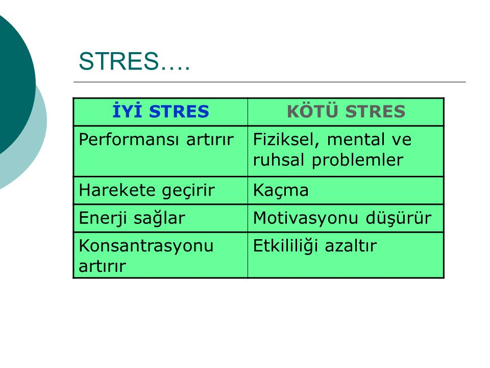 STRES…. İYİ STRES KÖTÜ STRES Performansı artırır