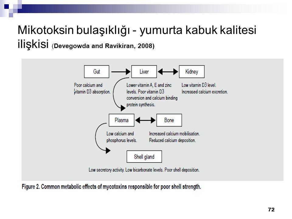 Mikotoksin bulaşıklığı - yumurta kabuk kalitesi ilişkisi (Devegowda and Ravikiran, 2008)