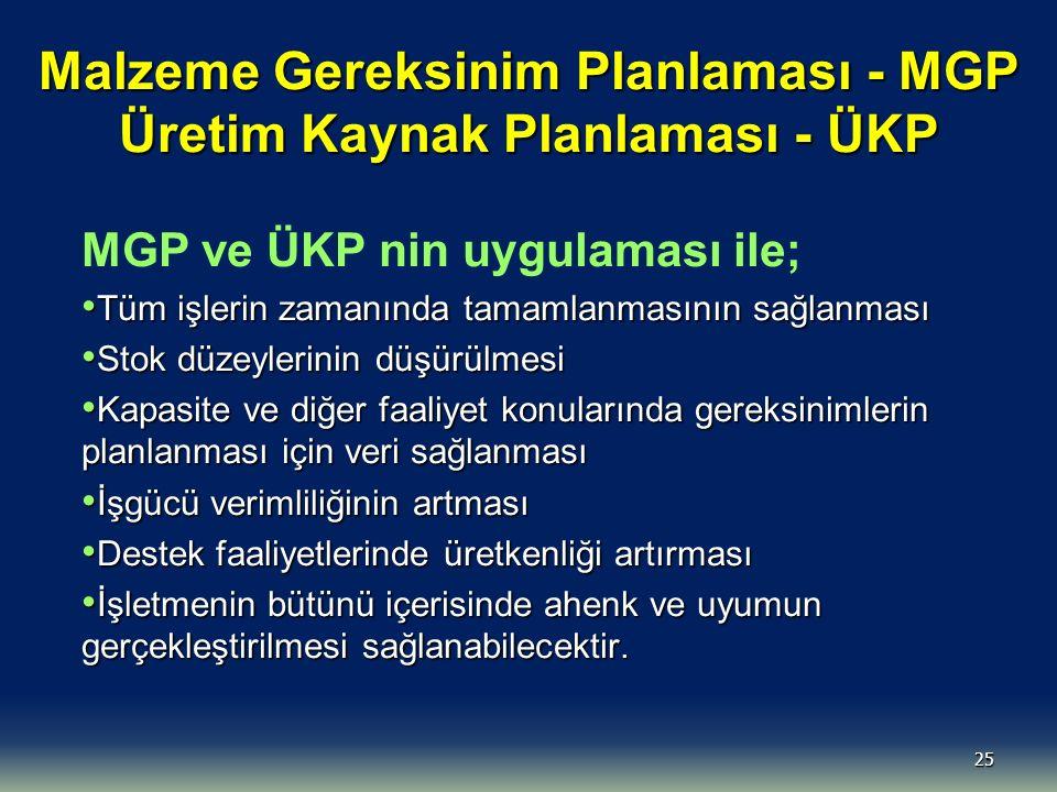 Malzeme Gereksinim Planlaması - MGP Üretim Kaynak Planlaması - ÜKP
