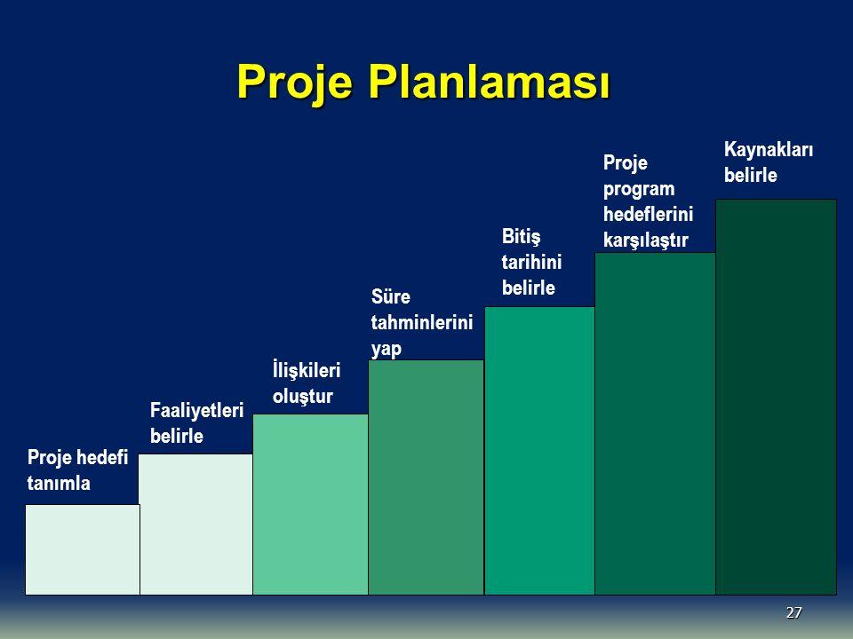Proje Planlaması Kaynakları Proje belirle program hedeflerini