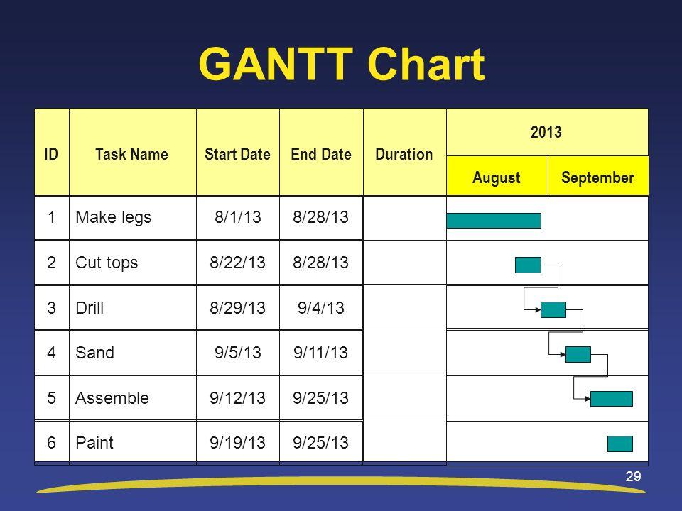 GANTT Chart ID Task Name Start Date End Date Duration August September