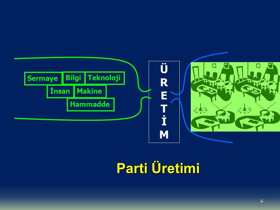Parti Üretimi Ü R E T İ M Sermaye Bilgi Teknoloji İnsan Makine