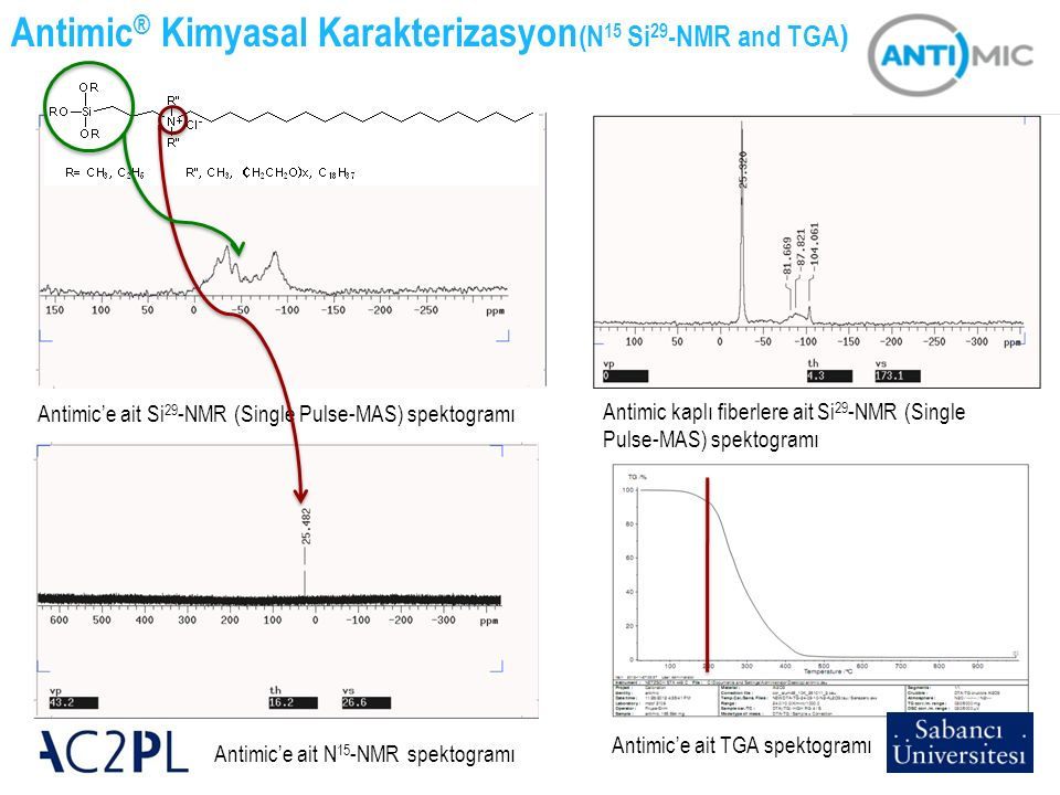 Antimic® Kimyasal Karakterizasyon(N15 Si29-NMR and TGA)