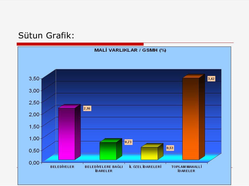 Sütun Grafik: