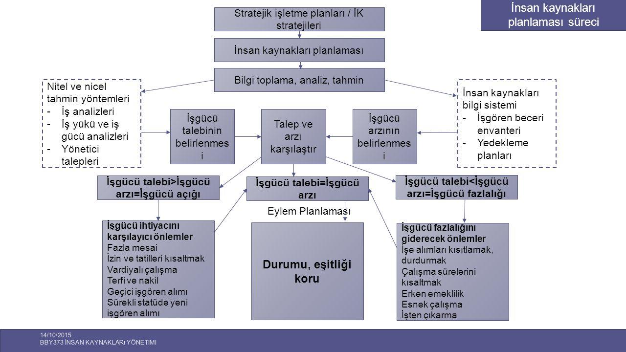 İnsan kaynakları planlaması süreci
