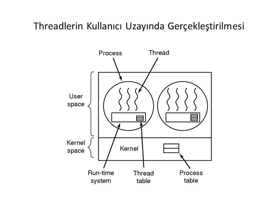 Threadlerin Kullanıcı Uzayında Gerçekleştirilmesi