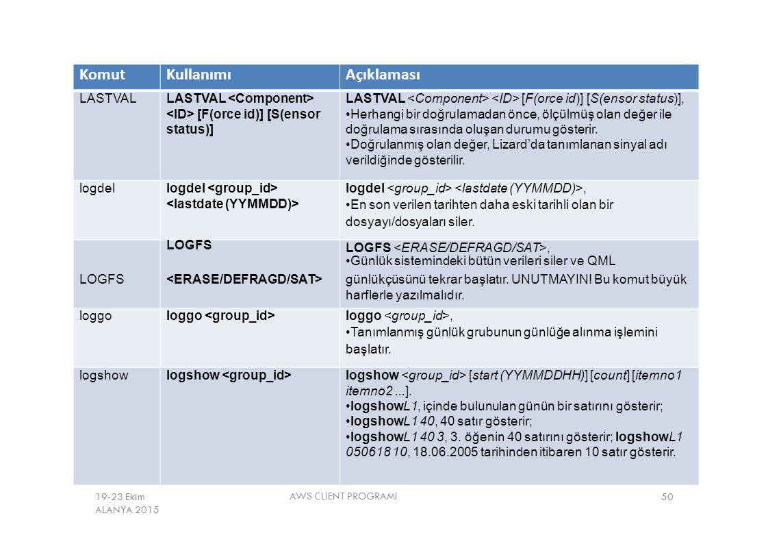 Komut Kullanımı Açıklaması LASTVAL LASTVAL <Component>