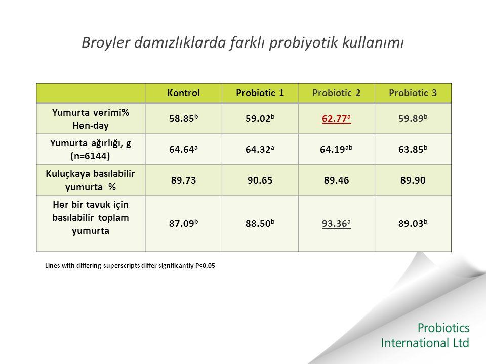 Broyler damızlıklarda farklı probiyotik kullanımı