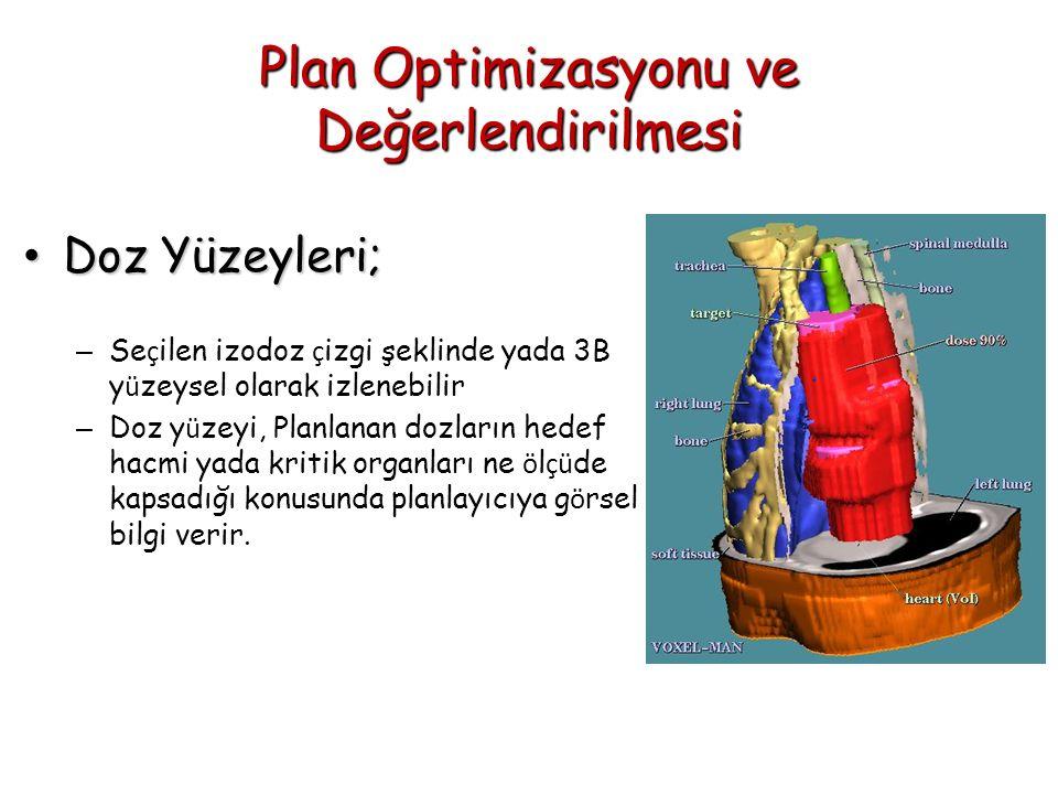 Plan Optimizasyonu ve Değerlendirilmesi