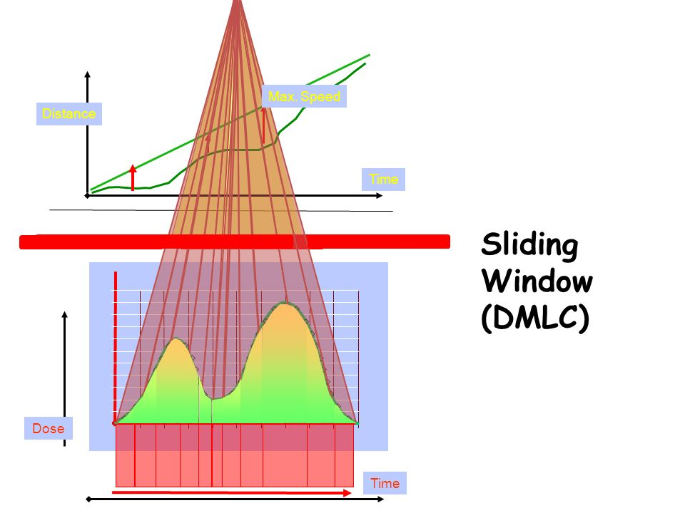 Max. Speed Distance Time Sliding Window (DMLC) Dose Time