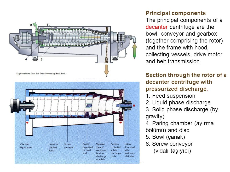 Principal components The principal components of a decanter centrifuge are the bowl, conveyor and gearbox (together comprising the rotor) and the frame with hood, collecting vessels, drive motor and belt transmission.