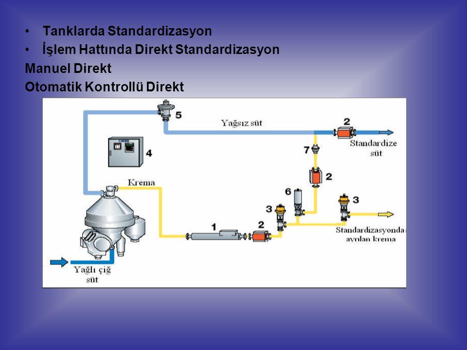 Tanklarda Standardizasyon