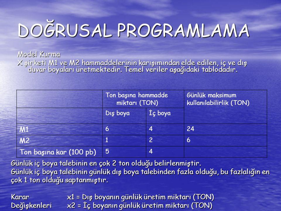 DOĞRUSAL PROGRAMLAMA Model Kurma