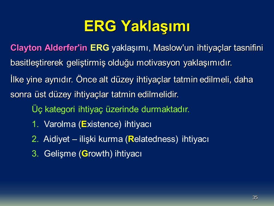 ERG Yaklaşımı Clayton Alderfer in ERG yaklaşımı, Maslow un ihtiyaçlar tasnifini basitleştirerek geliştirmiş olduğu motivasyon yaklaşımıdır.