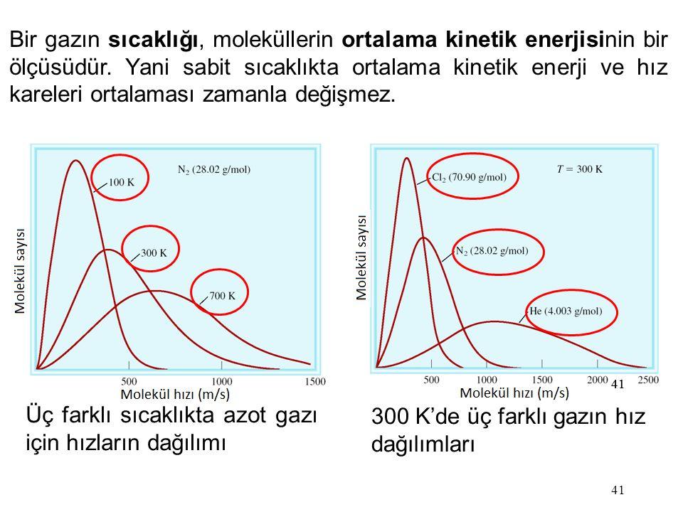 Üç farklı sıcaklıkta azot gazı için hızların dağılımı