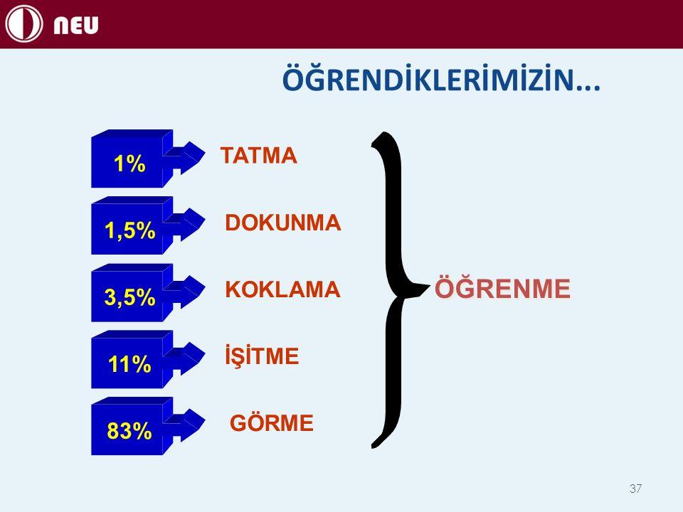 ÖĞRENDİKLERİMİZİN... ÖĞRENME TATMA 1% DOKUNMA 1,5% KOKLAMA 3,5% İŞİTME