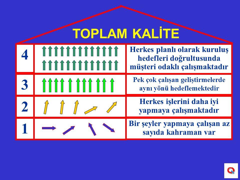 TOPLAM KALİTE 4. Herkes planlı olarak kuruluş hedefleri doğrultusunda müşteri odaklı çalışmaktadır.