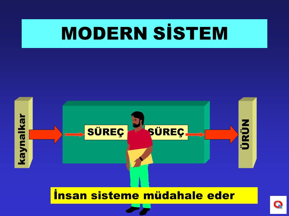 MODERN SİSTEM SÜREÇ kaynalkar ÜRÜN İnsan sisteme müdahale eder