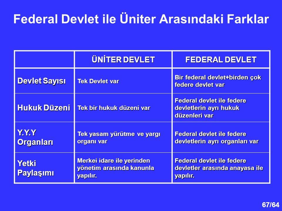 Federal Devlet ile Üniter Arasındaki Farklar