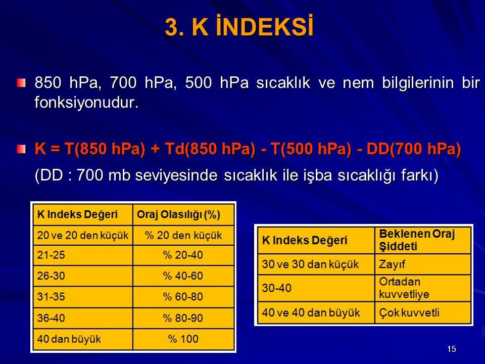 3. K İNDEKSİ 850 hPa, 700 hPa, 500 hPa sıcaklık ve nem bilgilerinin bir fonksiyonudur. K = T(850 hPa) + Td(850 hPa) - T(500 hPa) - DD(700 hPa)